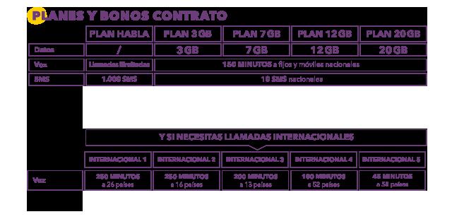 tarifa convergente contrato